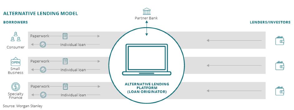alternative Lending (002)